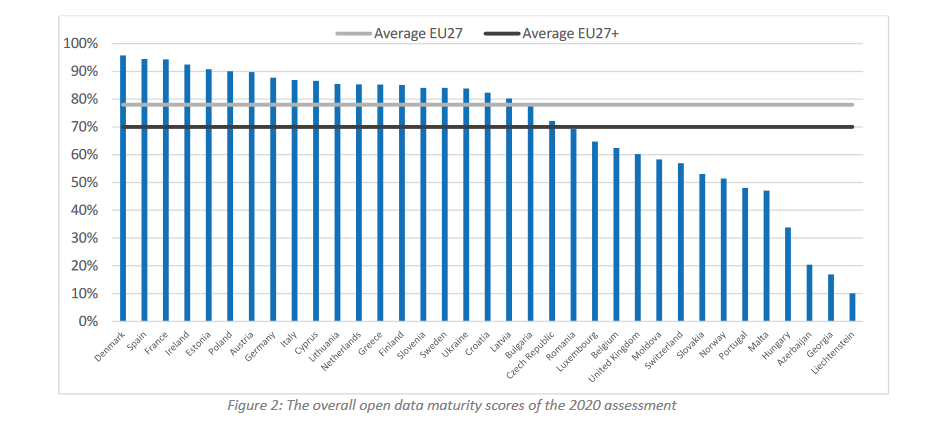 Figure 2: The overall open data maturity scores of the 2020 assessment