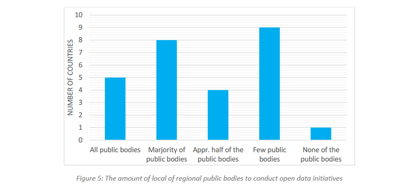 Figure 5: The amount oflocal of regional public bodies to conduct open data initiatives